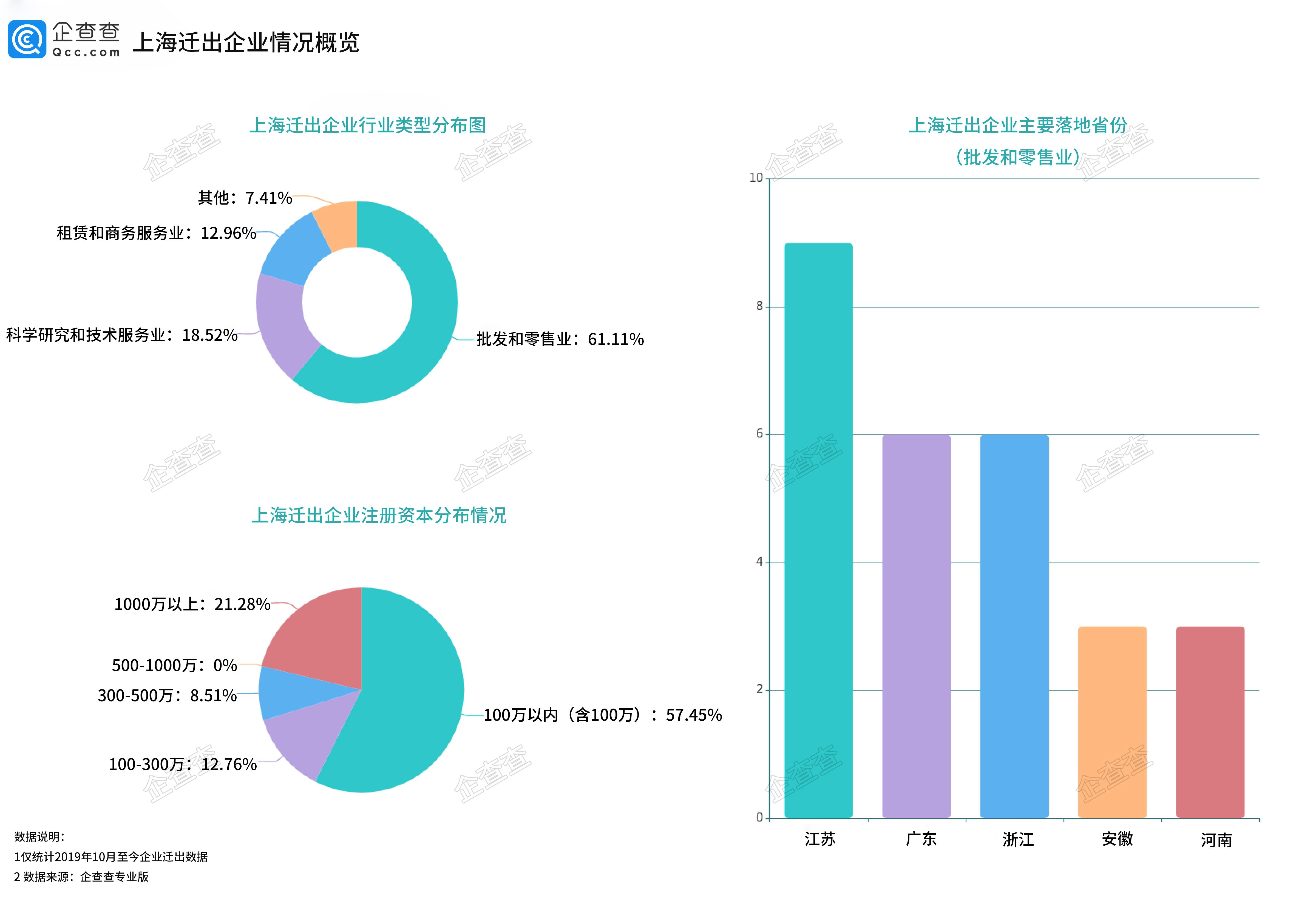 上海迁出企业情况概览.jpg
