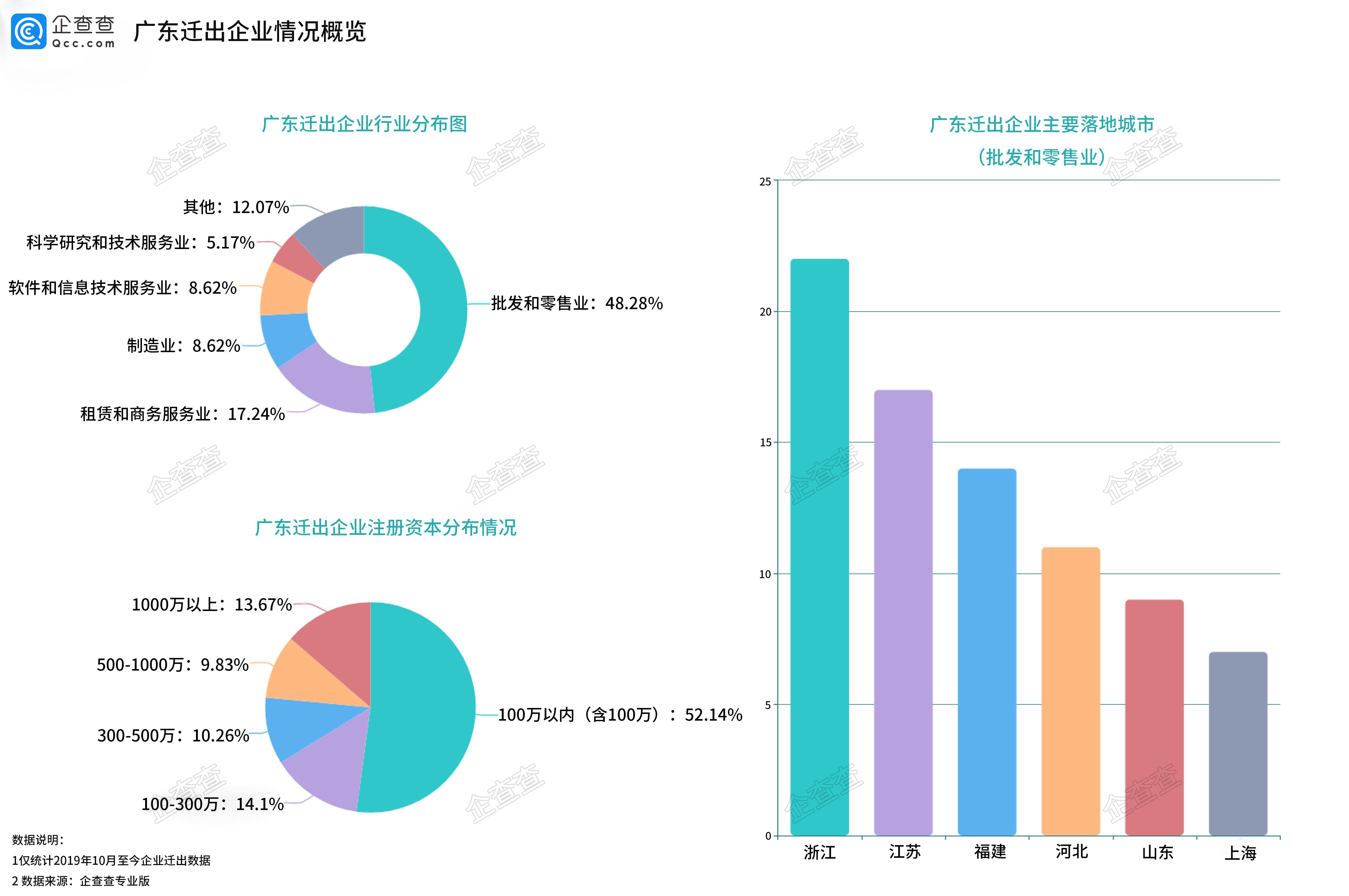 广东迁出企业情况概览.jpg